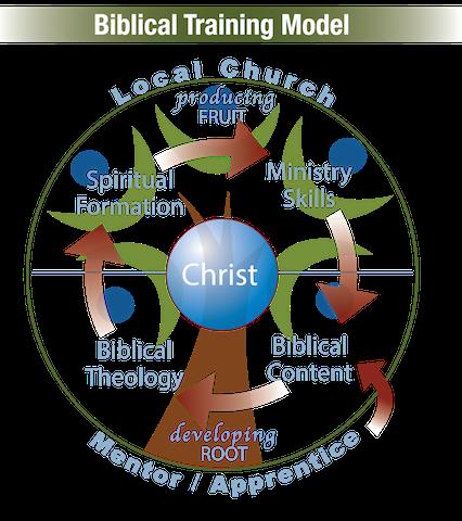 Biblical Training Institute Logo