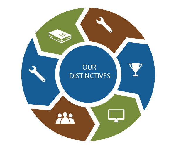 Our Distinctives Graphic
