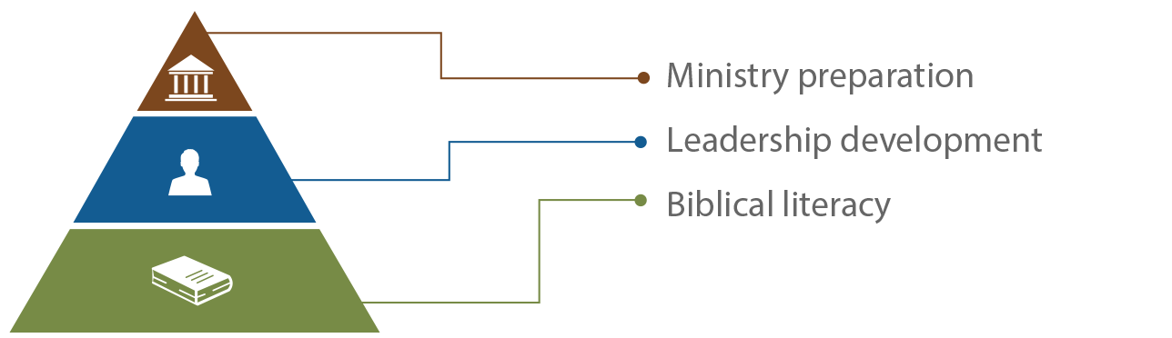 Ministry Preparation - Leadership Development - Biblical Literacy