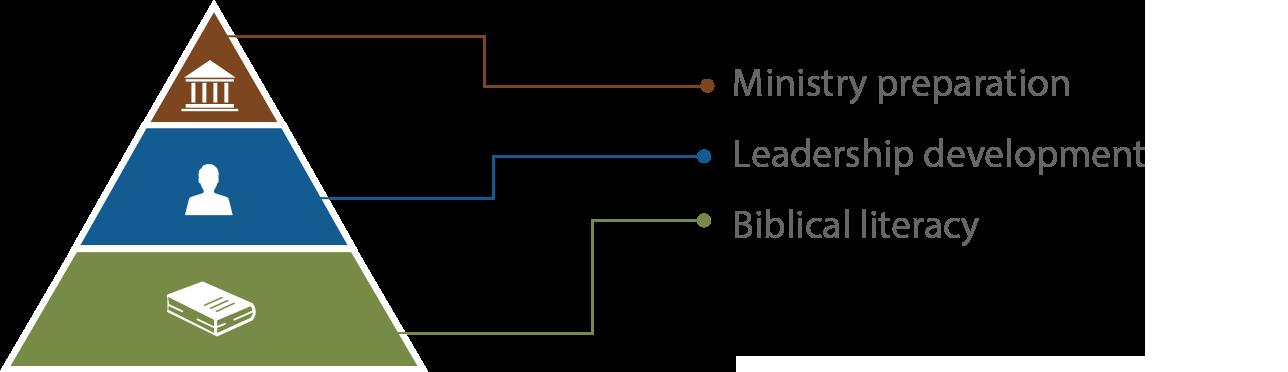 Ministry Preparation - Leadership Development - Biblical Literacy